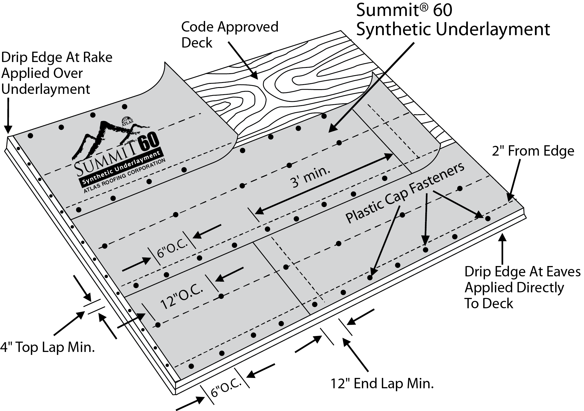Summit 60 Synthetic Underlayment Atlas Roofing