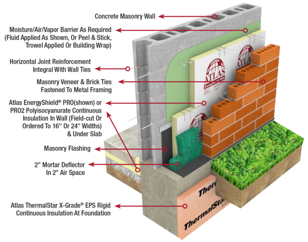 Press Releases Then And Now Cavity Wall Insulation Vs Ci