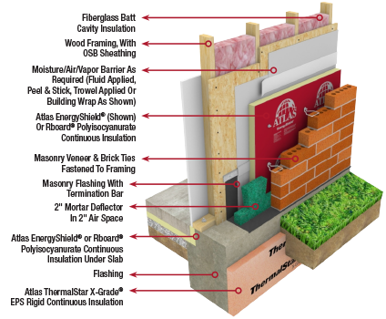 Energyshield applications atlas roofing for Exterior sheathing options