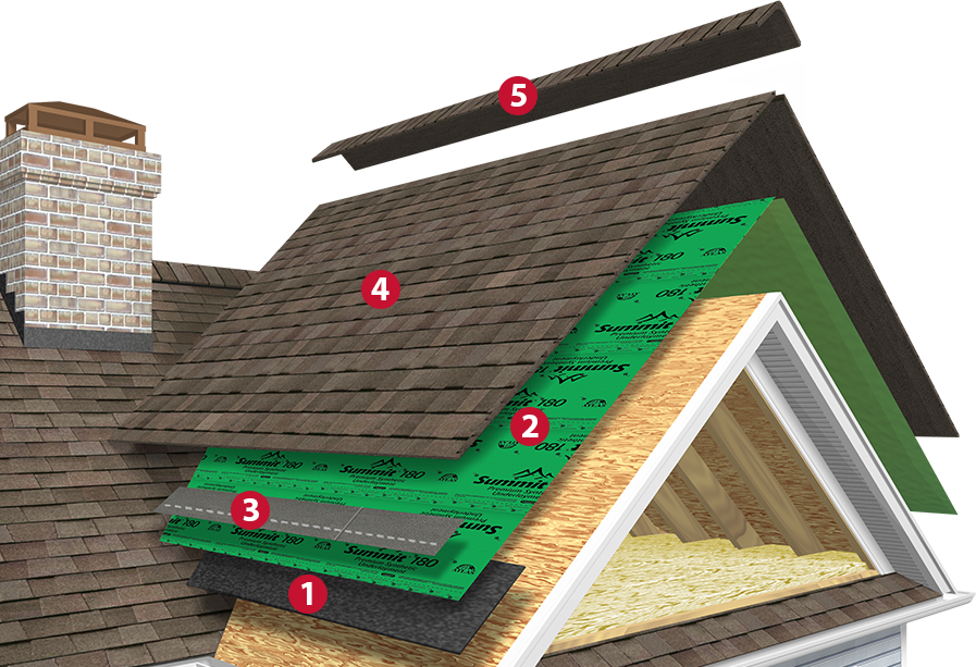 Warranty And Signature Select System Atlas Roofing