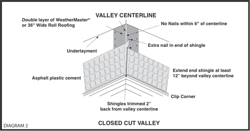 StormMaster Slate Installation Diagram 2
