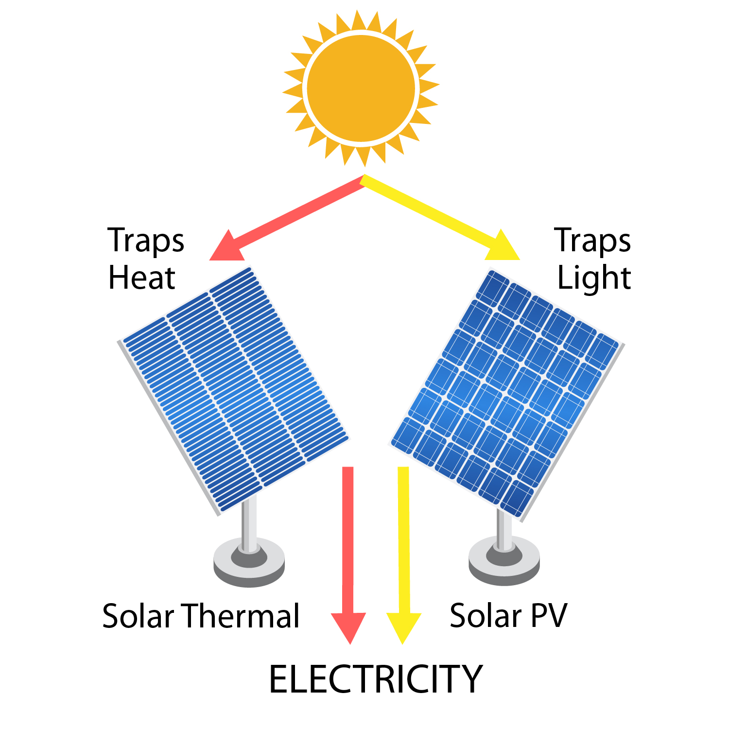Basics of Solar Collection